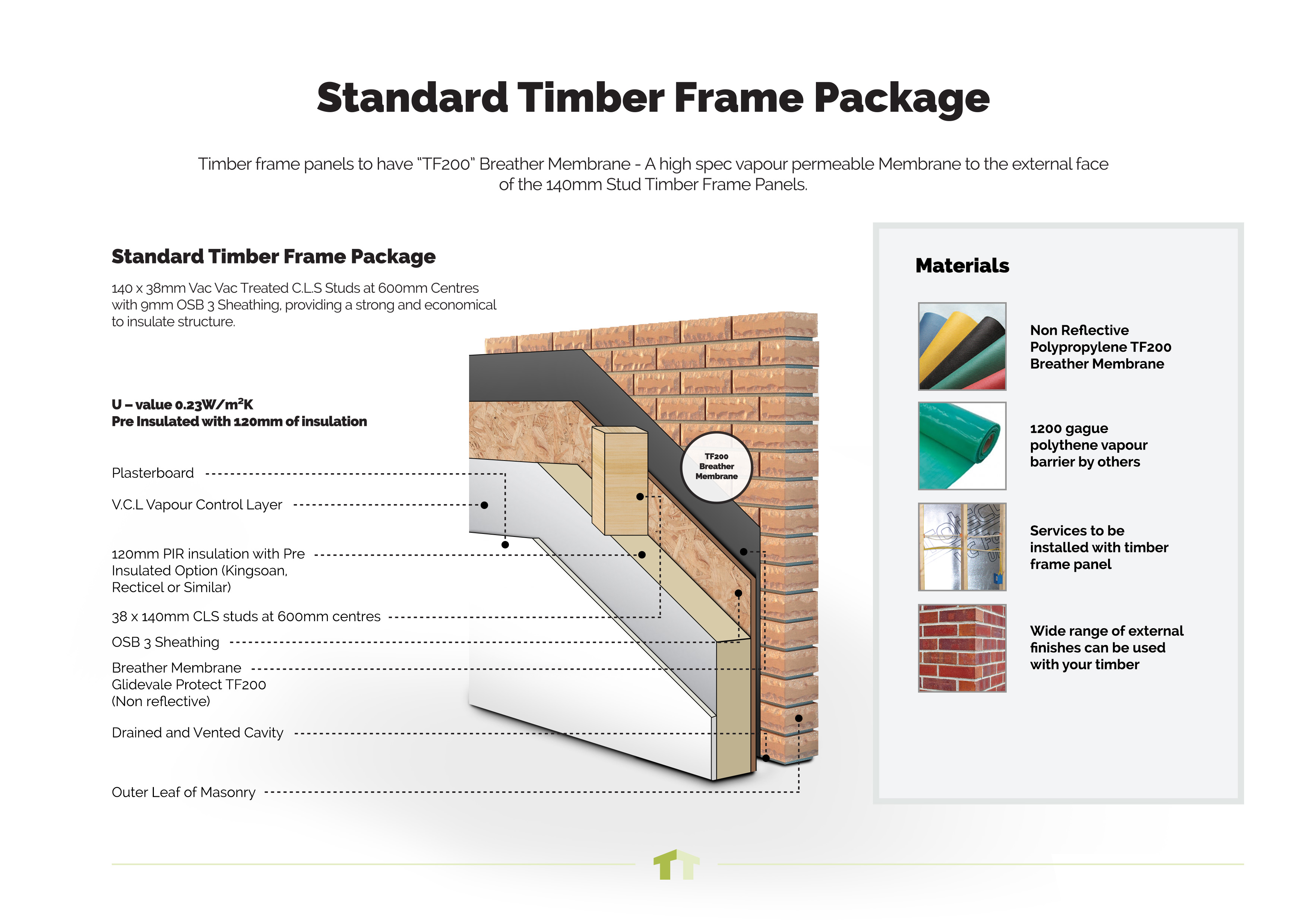 Walls Amp Specification Turner Timber Timber Frame Experts